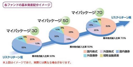 三井 住友 dc 外国 株式 インデックス ファンド s