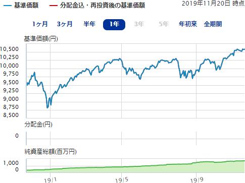 楽天 楽天 インデックス バランス ファンド 株式重視型