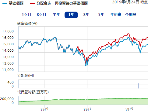 証券 大和 ネット ウィン