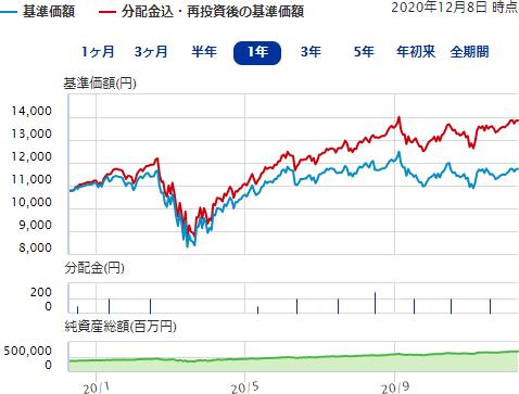 スタイン 投信 米国 成長 株 バーン アライアンス