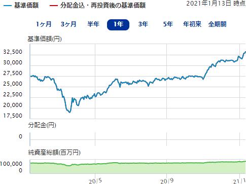 ニッセイ日経225インデックスフ...